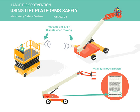Isometric white isolated lift platforms mandatory safety devices for using lift platforms safely part 2 of 4 Ilustrace