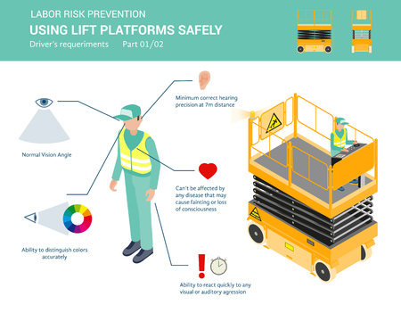 Liift platforms driver requeriments for using lift platforms safely. Isometric illustration, isolated on white background. Part 1 of 2