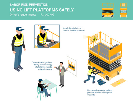 Liift platforms driver requeriments for using lift platforms safely. Isometric illustration, isolated on white background. Part 2 of 2
