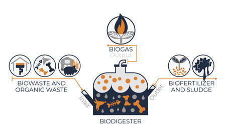 BioDigester work system infographics. Vector graphics with illustration of bio digester container and icons of biowaste, organic waste, biofertilizer, sludge and biogas Illustration