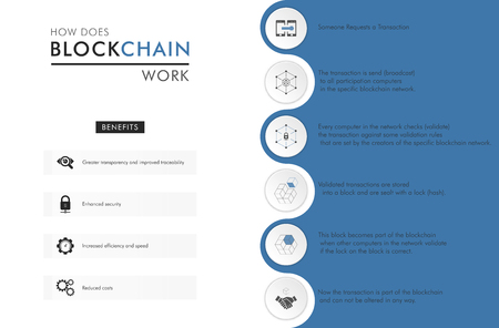 How blockchain work: cryptocurrency and secure transactions infographics.