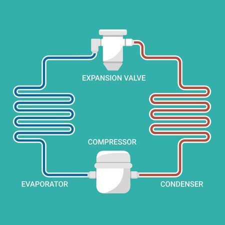 Schéma de simulation d'équipement d'un cycle de réfrigération