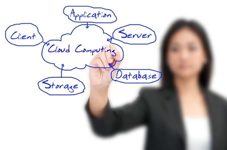 junge Frau Zeichnen einer Cloud-Computing-Diagramm Lizenzfreie Bilder