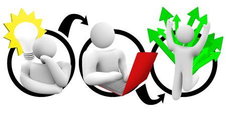 implement: Un diagramma di una persona a venire con un'idea, lavorando sodo per attuarlo, e godere i risultati positivi