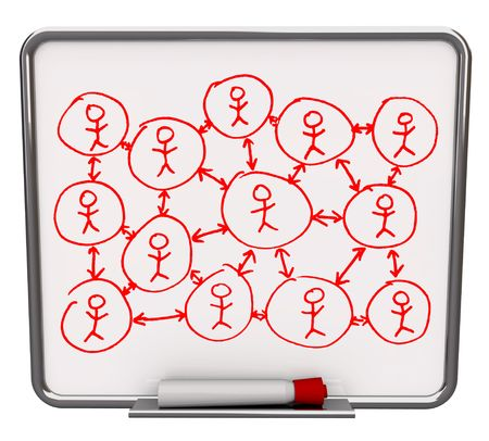 interpersonal: A white dry erase board with red marker, with a social network of people drawn on it