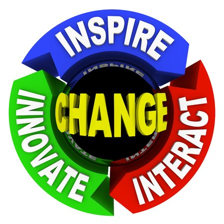 evolve: The words Change - Inspire Innovate and Interact on a wheel diagram
