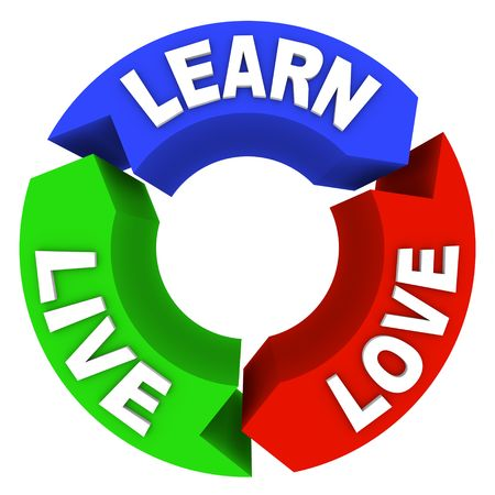 live happy: The words Live Learn and Love on arrows in a circular diagram