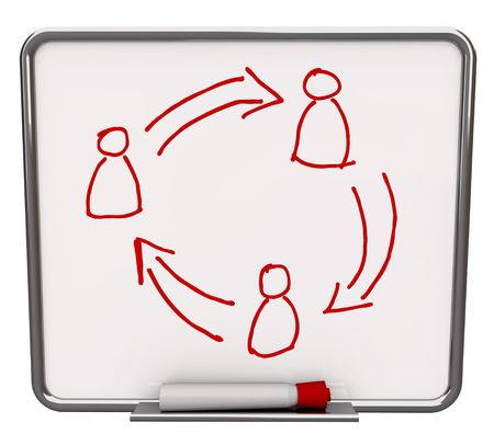 A white dry erase board with red marker, with a drawing of three people and arrows symbolizing communication photo