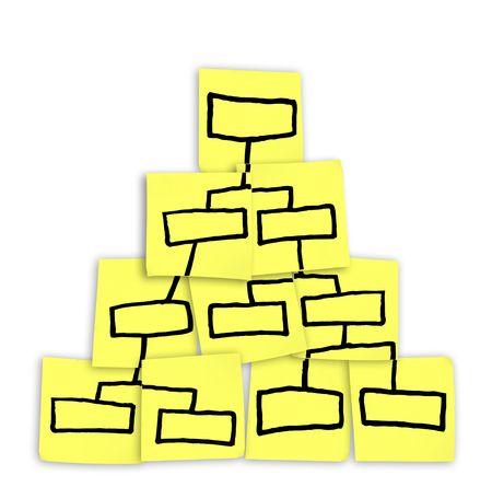 levels: Een diagram van een organigram getrokken op plak notities