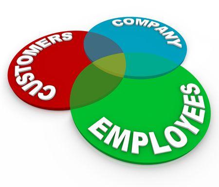 Een klanten service venn-diagram van drie cirkels gemarkeerd klanten, bedrijf en werknemers