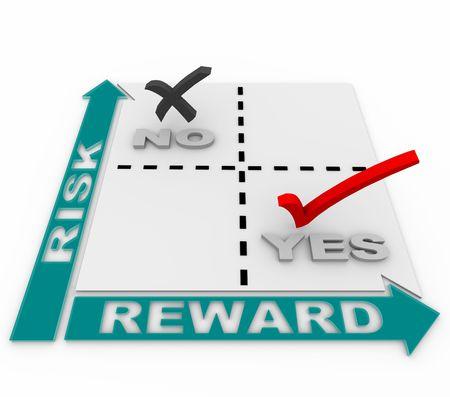 Een matrix van de risico-beloning waaruit blijkt dat het ideale businessplan gericht op kansen met het laagste risico en de grootste beloning