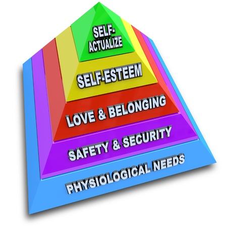 Una pirámide que representa jerarquía de las necesidades de Maslow, con niveles de necesidades fisiológicas, seguridad y vigilancia, amor y pertenencia, autoestima y progresar Foto de archivo
