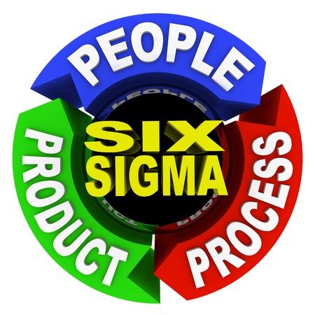 De drie core principes van Six Sigma training en certificering--mensen, product en proces--geschreven op pijlen in een circulaire diagram