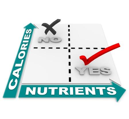 nutrients: Una matriz de comparaci�n mostrando que los alimentos ideales son las altas en nutrientes vs los altos en calor�as, sirviendo como gu�a en la p�rdida de peso y una vida sana en general Foto de archivo