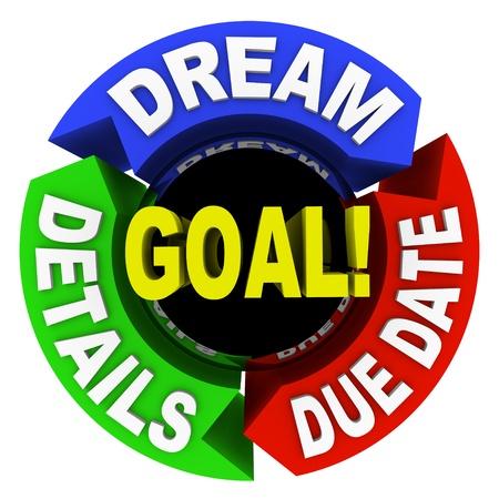 목표 달성에 성공하는 방법을 보여주는 단어의 다이어그램 - 꿈, 세부 사항 및 마감일