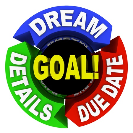 due date: A diagram of words showing how to succeed in reaching a goal - dream, details and due date