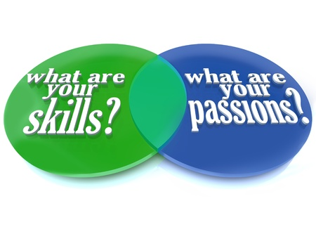 A Venn diagram of overlapping circles analyzing what are your skills and passions to help you determine a career path Stock Photo - 9364982