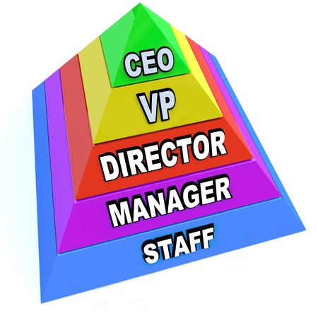 hierarchy: A pyramid depicting the levels of positions and chain of command within an organization