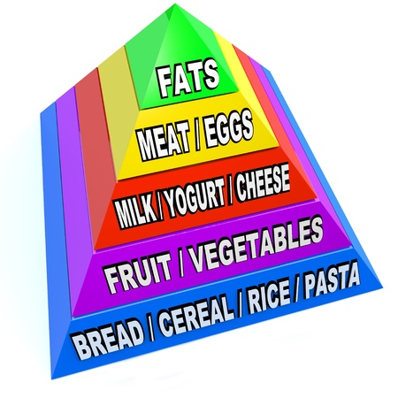 A pyramid illustrating the size and proportions of recommended servings of various types of food we all need to remain healthy and strong Stock Photo