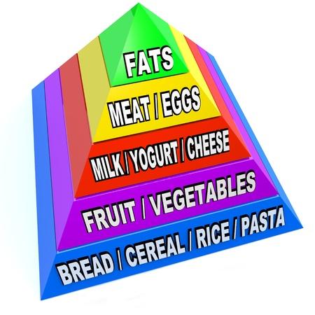 Een piramide ter illustratie van de grootte en de verhoudingen van de aanbevolen porties van de verschillende soorten van voedsel dat we allemaal nodig hebben om gezond te blijven en sterk Stockfoto