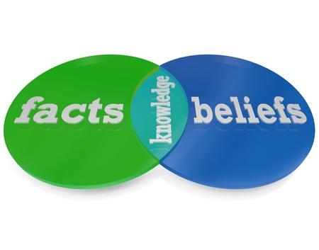 Deux cercles se croisent et se chevauchent pour créer un diagramme de Venn en expliquant que la connaissance est la zone où les faits - des choses que vous apprenez par l'éducation formelle et l'expérimentation avec le monde autour de vous - et croyances - ces choses que vous apprenez de vos fel Banque d'images - 10361246