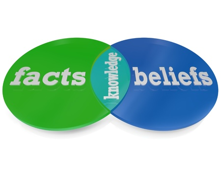 facts: Two circles intersect and overlap to create a venn diagram explaining that knowledge is the area where facts -- things you learn through formal education and experimentation with the world around you -- and beliefs -- those things you learn from your fait
