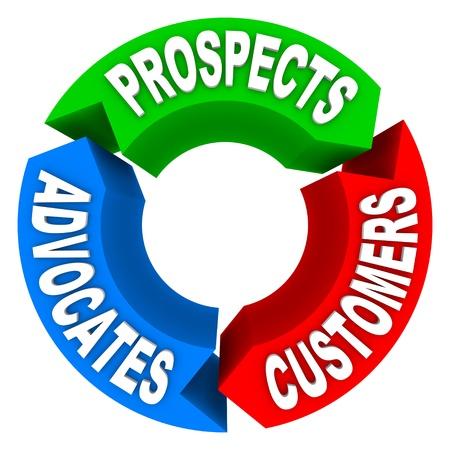 prospect: Un organigramme de trois fl�ches et des mots repr�sentant lifecycling client, avec les perspectives des mots, des clients, des avocats, symbolisant le processus de transformer un prospect en client, puis dans quelqu'un qui va plaider en faveur de l'entreprise d'attirer de nouveaux con Banque d'images