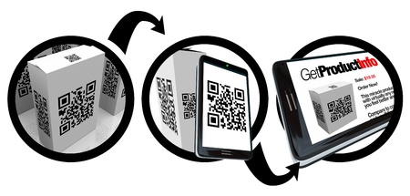 A diagram showing instructions on how to scan a QR code to get information on a product using a device such as a smart phone Stock fotó