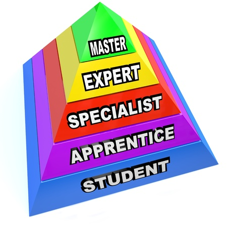 hábil: A pyramid illustrating the steps of learning a skilled trade, rising from student to apprentice to specialist to expert, and finally master as you advance your skills and are top of your profession