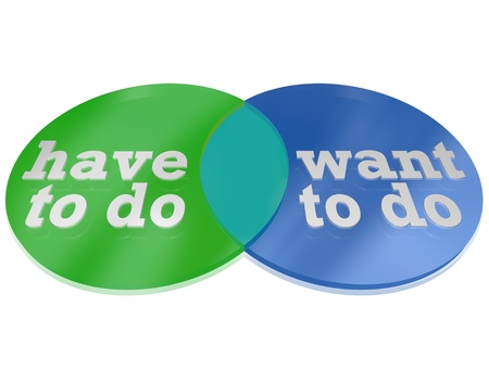 Two circles intersect and overlap to create a venn diagram comparing the things you Want to Do versus the things you Need to Do, showing areas of overlap to illustrate what you Must Do photo