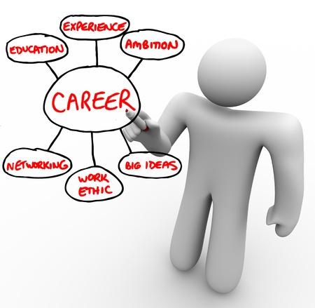 competencias laborales: Un hombre escribe sobre una placa con un rotulador rojo, esbozando los bloques de construcción y la Fundación para una exitosa carrera - educación, experiencia, ambición, redes, ética de trabajo y grandes ideas