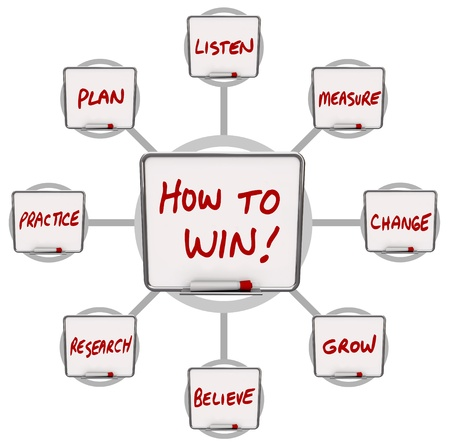 A grid illustrating a workflow and instructions on How to Win, with these words written on white boards: practice, plan, believe, research, listen, believe, measure and change Stock Photo - 10846630
