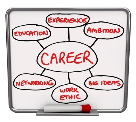 성공적인 경력을 가지고거나 직장에서 성공으로가는 다른 요소를 나타내는 설명도 빨간색 마커로 흰색 건조 지우기 보드, 스톡 콘텐츠