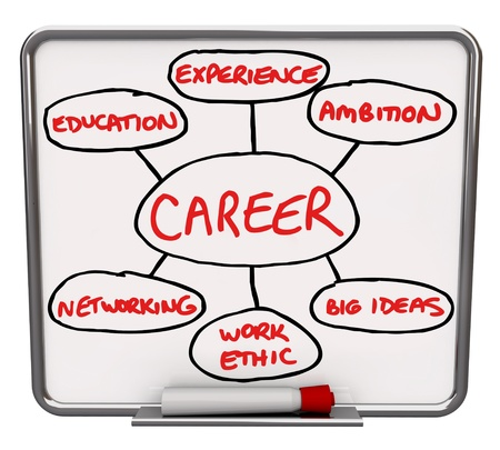 competencias laborales: Un blanco seco borrar Junta con marcador rojo, con un diagrama ilustrado que muestra los diferentes elementos que van a tener una carrera exitosa o tener éxito en su trabajo