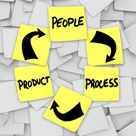 Instructions and diagram for PLM Product Life Cycling with the words product, people and process written on yellow sticky notes to remind a team, company or organization of marketing business principles photo