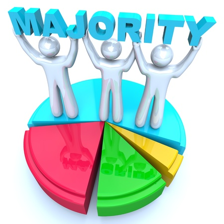 majority: A group of three people lift and hold the word Majority to represent that they are the largest share or percentage of the whole and therefore win and are able to claim victory and rule the group