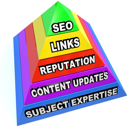 aspects: A pyramid illustrating the important aspects of SEO search engine optimization such as links, reputation, content updates and subject matter expertise
