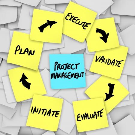Ein Projekt-Management-Workflow-Diagramm auf gelben Haftnotizen mit verschiedenen Stufen und Ebenen auf jeder Note geschrieben: initiieren, planen, auszuführen, zu validieren, zu bewerten