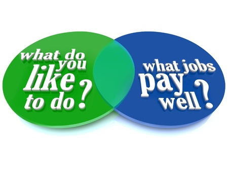 comparison: A Venn diagram of overlapping circles helping you decide what you like to do overlapping with what jobs pay well to help you choose a rewarding career