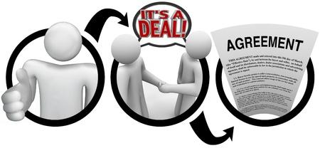 n�gocier: Un sch�ma d'une personne tendant une main pour une poign�e de main, deux personnes se serrant la main et en disant c'est une affaire avec des bulles de la parole, et un document juridique de l'Accord mot