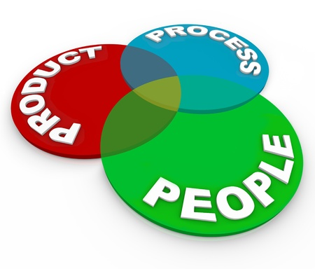 illustrating: A management venn diagram illustrating business principles of product lifecycle planning - product, process and people