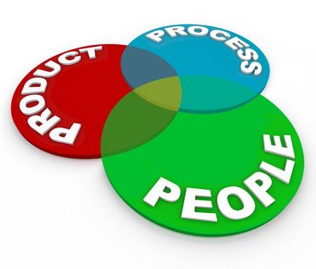 Un diagramme de Venn illustrant la gestion des principes d'affaires de la planification du cycle de vie produit - produit, processus et personnes Banque d'images - 13164885