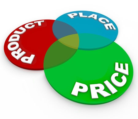 promote: Three principles of marketing -- product, price and place -- on circles in a venn diagram to demonstrate the essential elements of a business strategy or plan for success