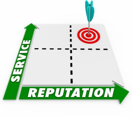 相関と優れた顧客サービスと素晴らしい評判の関係を示すマトリックス
