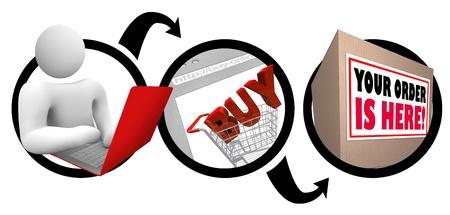 Un diagramma che mostra una persona shopping online, mettendo gli elementi di un carrello della spesa per l'acquisto, e l'acquisto di essere spediti e l'arrivo veloce e in tempo