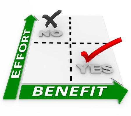 desired: Una matriz de an�lisis de esfuerzo frente a los beneficios que le ayudar�n a gestionar la asignaci�n de recursos para proporcionar el mejor rendimiento de la inversi�n de esfuerzos, con poco esfuerzo y que resulta en grandes beneficios