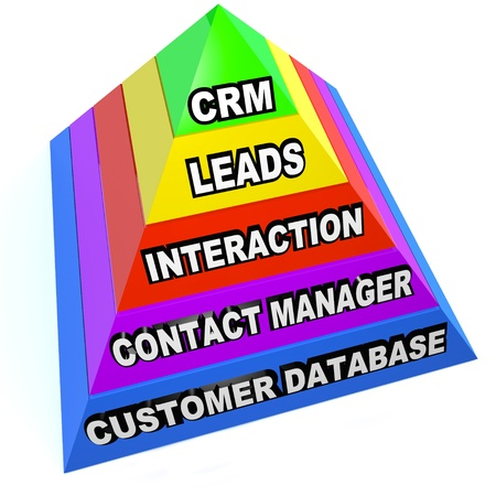 A pyramid illustrating the important aspects of CRM customer relationship management, such as Customers Database, Contact Managing, Interaction, Leads and the acronym at the top Stock Photo - 18565298