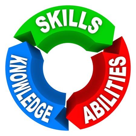 competencias laborales: Tres cualidades o criterios que son esenciales para un candidato o para una persona para tener éxito en la vida - Habilidades, conocimientos y habilidades - en 3 flechas de colores en un círculo