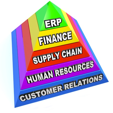 The term ERP standing for Enterprise Resource Planning on a pyrmaid showing the steps and elements of this important business philosophy, including customer relations, human resources, supply chain, and finance Stock Photo - 19421044