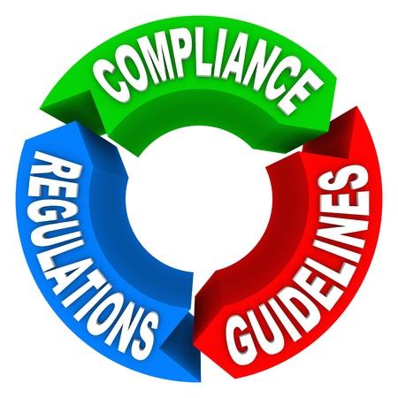 audit: Compliance-Kreisdiagramm